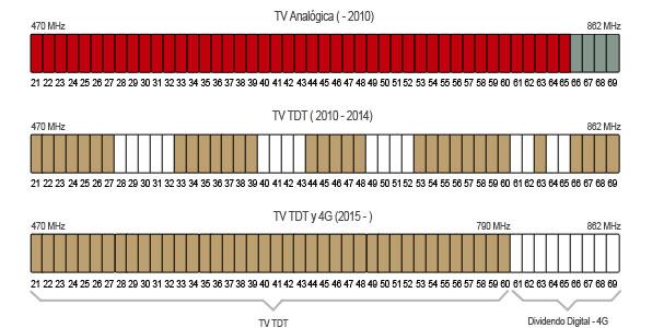 Etapas de la reorganización del espectro de emisión de TV